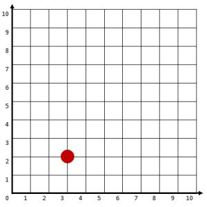 Táblások a koordináta-rendszerben